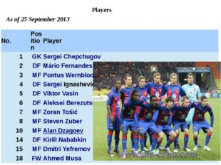 Players As of 25 September 2013 No. Position Player 1 GK SergeiChepchugov 2