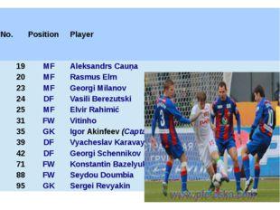 No. Position Player 19 MF Aleksandrs Cauņa 20 MF RasmusElm 23 MF GeorgiMilano
