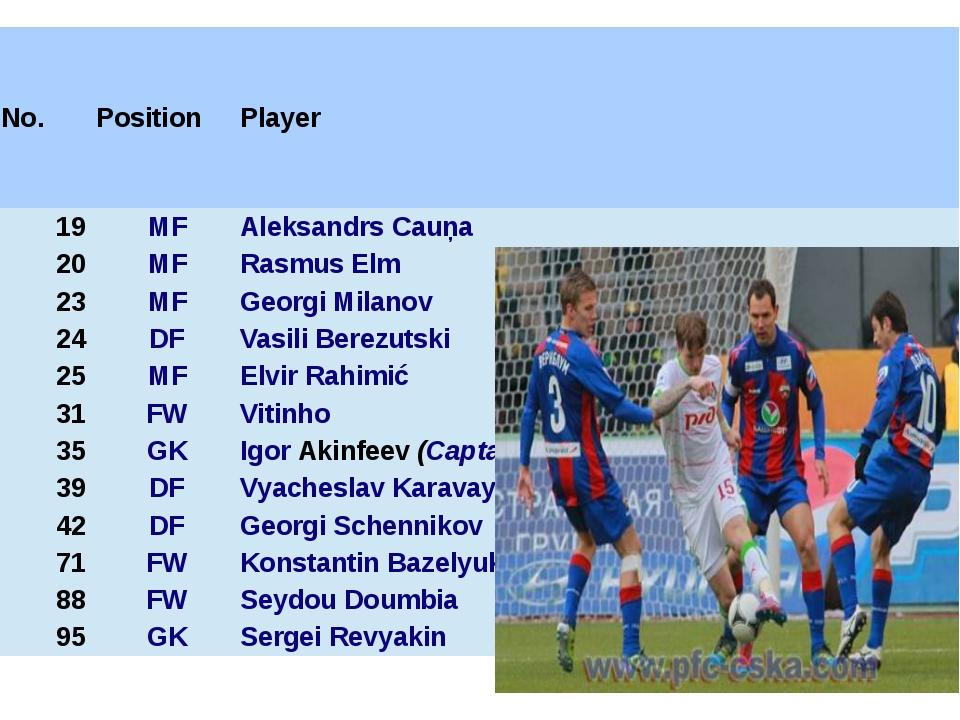 No. Position Player 19 MF Aleksandrs Cauņa 20 MF RasmusElm 23 MF GeorgiMilano...