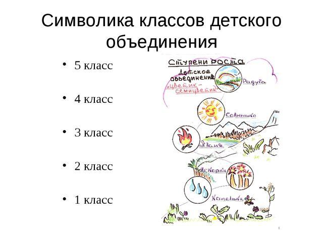 Символика классов детского объединения 5 класс 4 класс 3 класс 2 класс 1 класс