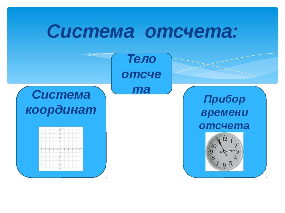 Система отсчета: Система координат Тело отсчета Прибор времени отсчета