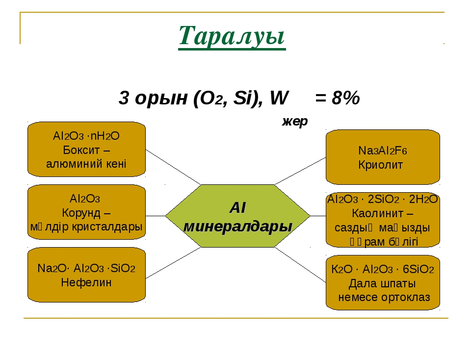 Таралуы 3 орын (О2, Sі), W = 8% жер АІ2О3 ·nН2О Боксит – алюминий кені АІ мин...