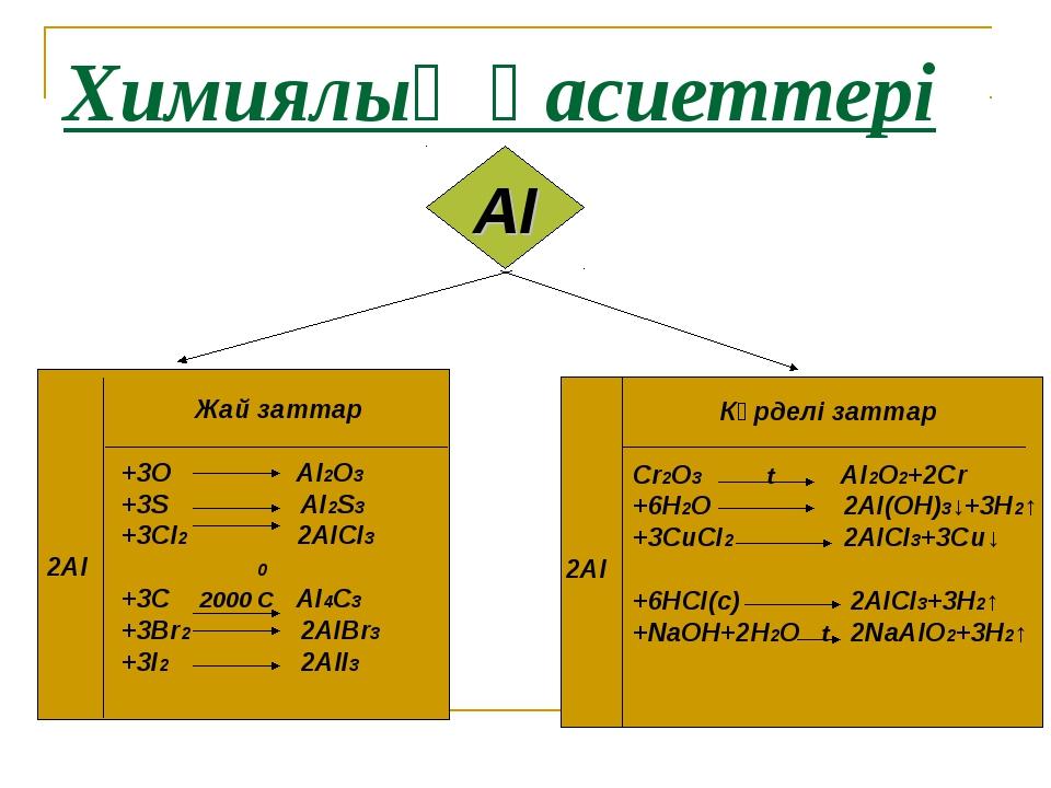Химиялық қасиеттері АІ Жай заттар +3О АІ2О3 +3S АІ2S3 +3СІ2 2АІСІ3 2АІ 0 +3С...