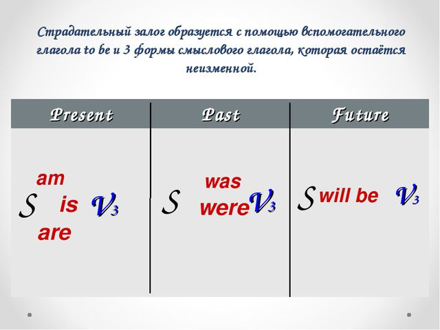 Страдательный залог образуется с помощью вспомогательного глагола to be и 3 ф...
