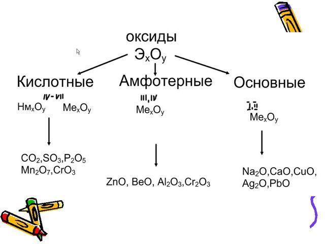 Солеобразующие оксиды: