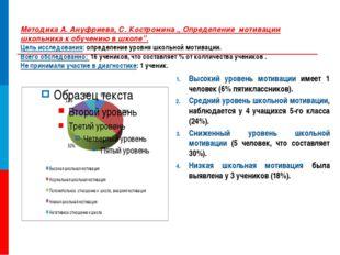 "Методика А. Ануфриева, С. Костромина "" Определение мотивации школьника к обуч"