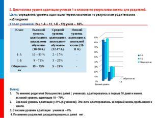 2. Диагностика уровня адаптации учников 1-х классов по результатам анкеты для