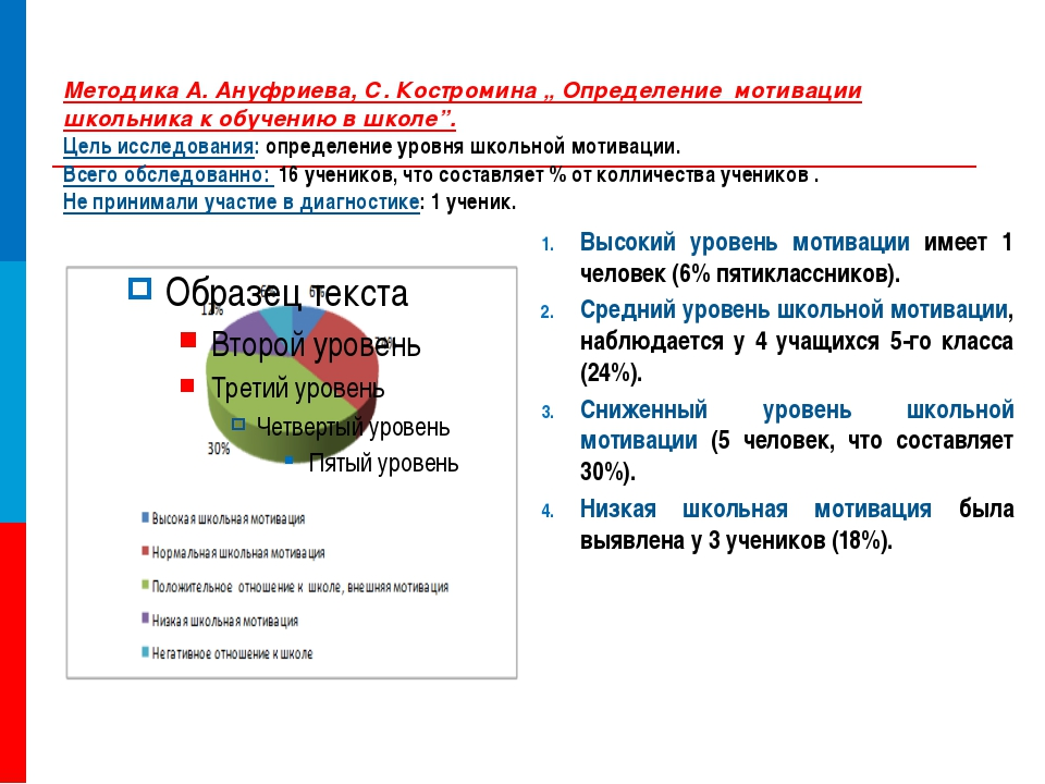 "Методика А. Ануфриева, С. Костромина "" Определение мотивации школьника к обуч..."