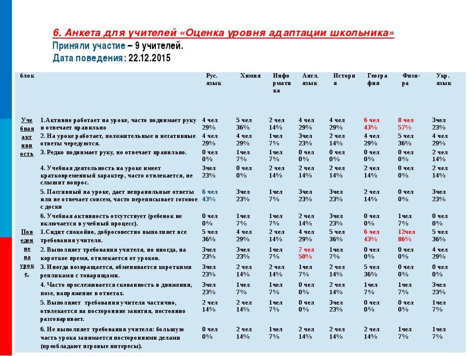6. Анкета для учителей «Оценка уровня адаптации школьника» Приняли участие –...