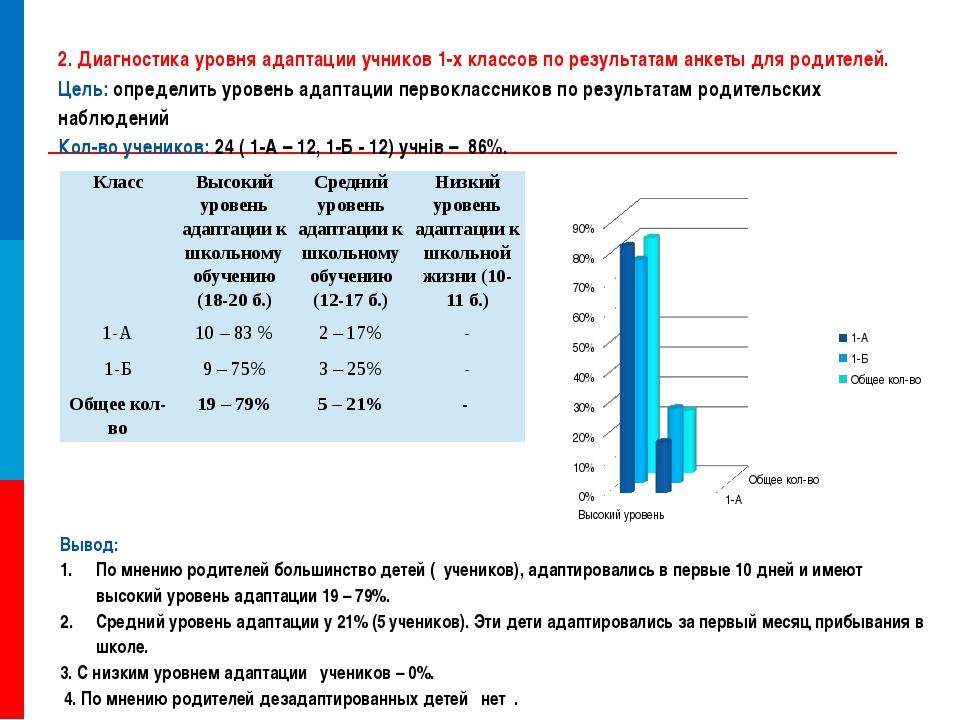 2. Диагностика уровня адаптации учников 1-х классов по результатам анкеты для...