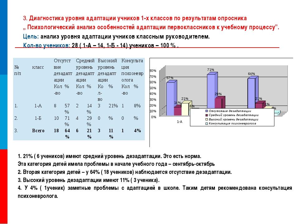 3. Диагностика уровня адаптации учников 1-х классов по результатам опросник...