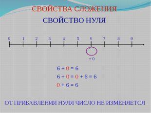СВОЙСТВА СЛОЖЕНИЯ СВОЙСТВО НУЛЯ 0 1 2 3 4 5 6 7 8 9 6 + 0 = 6 6 + 0 = 0 + 6 =