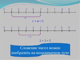 Сложение чисел можно изобразить на координатном луче 0 1 2 3 4 5 6 7 8 9 +4 1