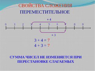 СВОЙСТВА СЛОЖЕНИЯ ПЕРЕМЕСТИТЕЛЬНОЕ 0 1 2 3 4 5 6 7 8 9 + 4 + 3 3 + 4 = 7 4 +