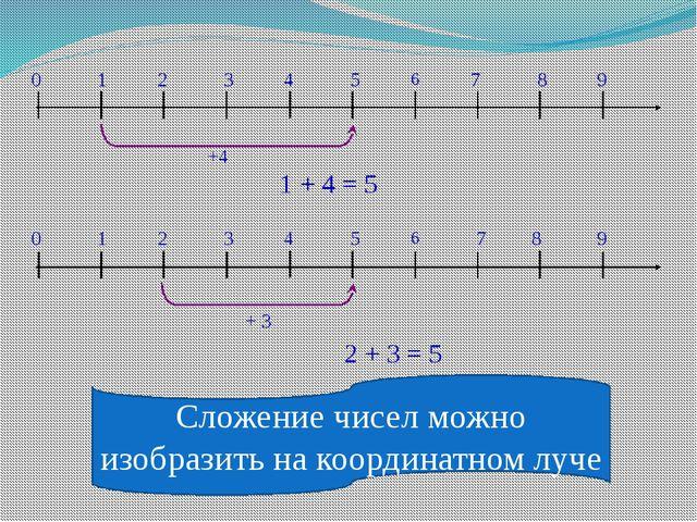 Сложение чисел можно изобразить на координатном луче 0 1 2 3 4 5 6 7 8 9 +4 1...