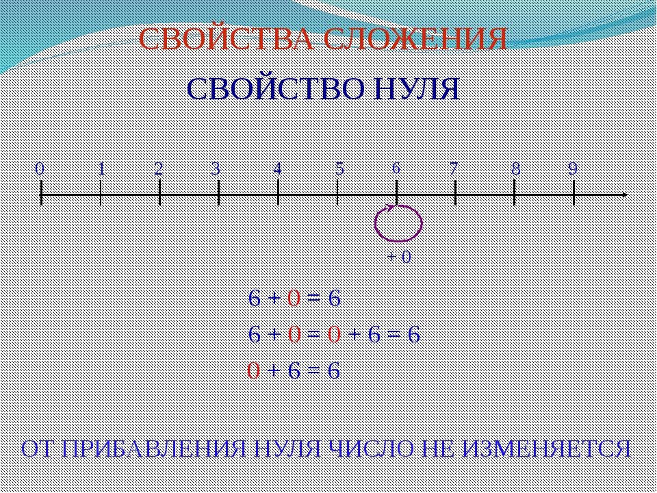 СВОЙСТВА СЛОЖЕНИЯ СВОЙСТВО НУЛЯ 0 1 2 3 4 5 6 7 8 9 6 + 0 = 6 6 + 0 = 0 + 6 =...