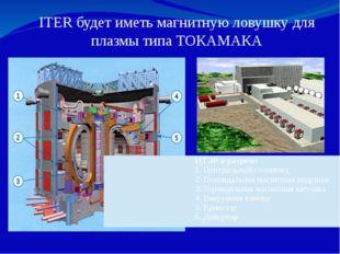 ITER будет иметь магнитную ловушку для плазмы типа ТОКАМАКА ИТЭР в разрезе: Ц
