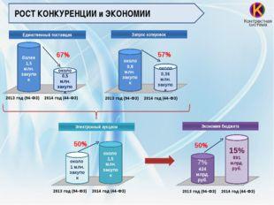 Единственный поставщик 2013 год (94-ФЗ) 2014 год (44-ФЗ) Запрос котировок бо