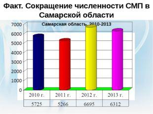 Факт. Сокращение численности СМП в Самарской области Официальная статистика.