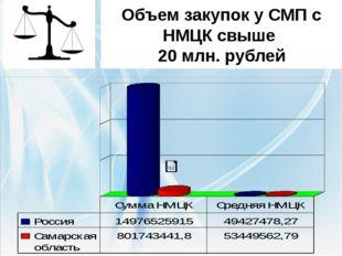 Объем закупок у СМП с НМЦК свыше 20 млн. рублей По России 303 закупки у СМП с