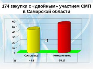 174 закупки с «двойным» участием СМП в Самарской области По результатам расши