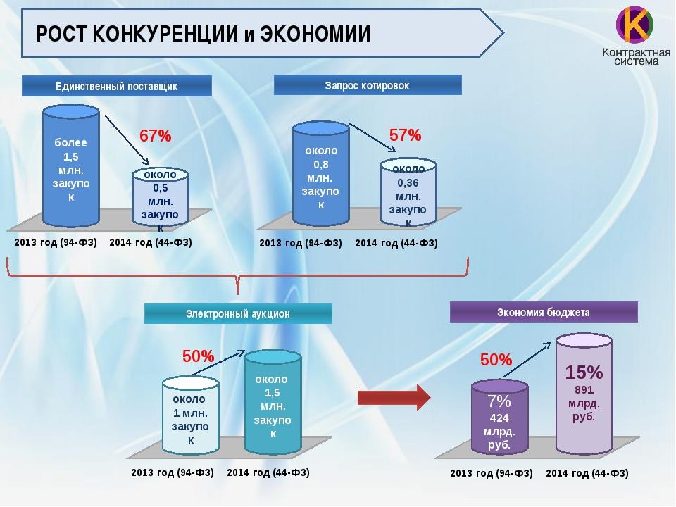 Единственный поставщик 2013 год (94-ФЗ) 2014 год (44-ФЗ) Запрос котировок бо...