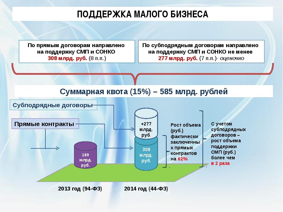 По прямым договорам направлено на поддержку СМП и СОНКО 308 млрд. руб. (8 п.п...