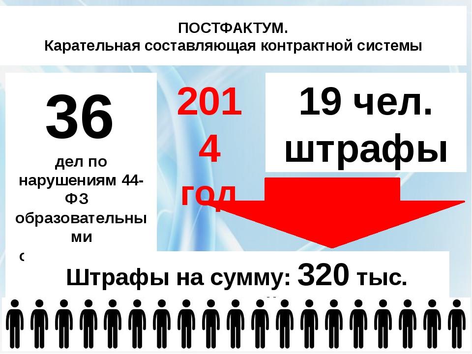 ПОСТФАКТУМ. Карательная составляющая контрактной системы 36 дел по нарушениям...