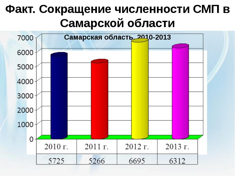 Факт. Сокращение численности СМП в Самарской области Официальная статистика....