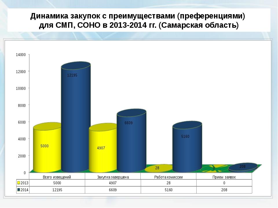 Динамика закупок с преимуществами (преференциями) для СМП, СОНО в 2013-2014 г...