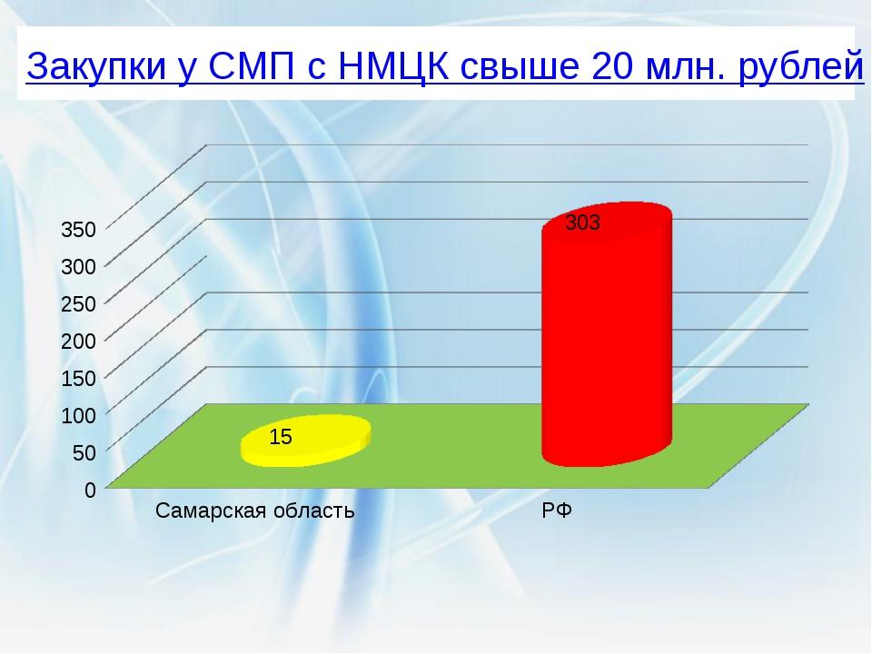 Закупки у СМП с НМЦК свыше 20 млн. рублей Удивительно, но достаточно распрост...