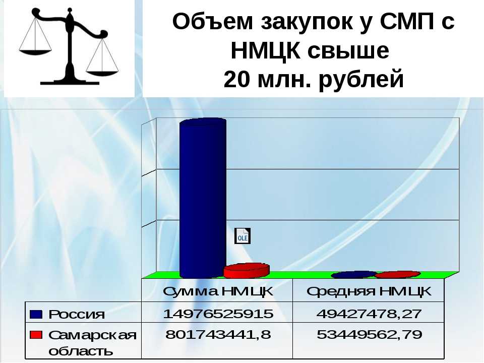 Объем закупок у СМП с НМЦК свыше 20 млн. рублей По России 303 закупки у СМП с...