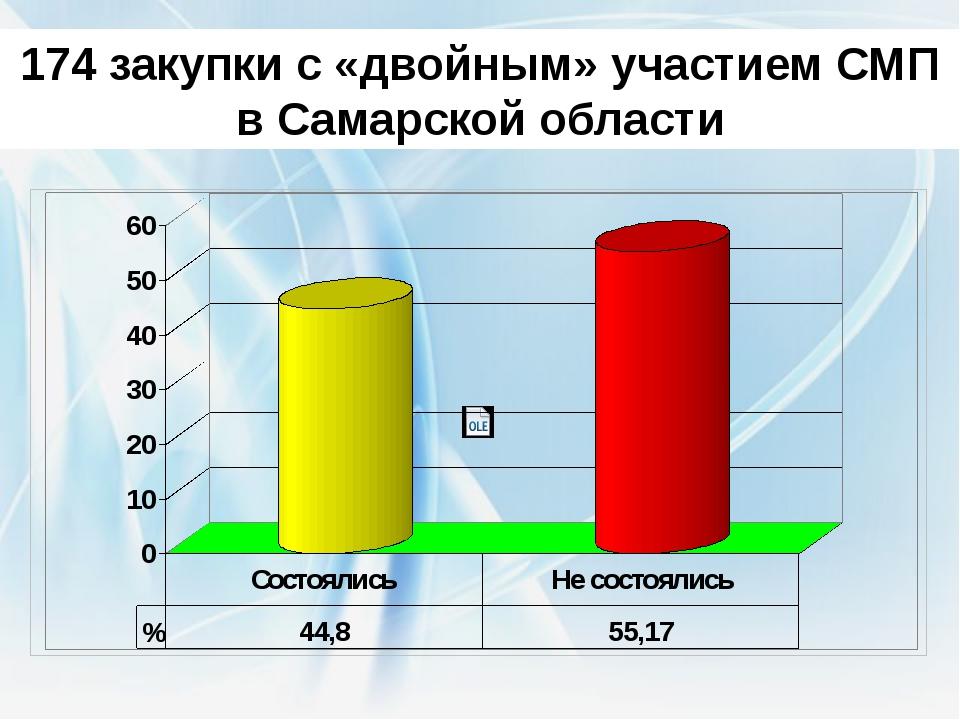 174 закупки с «двойным» участием СМП в Самарской области По результатам расши...
