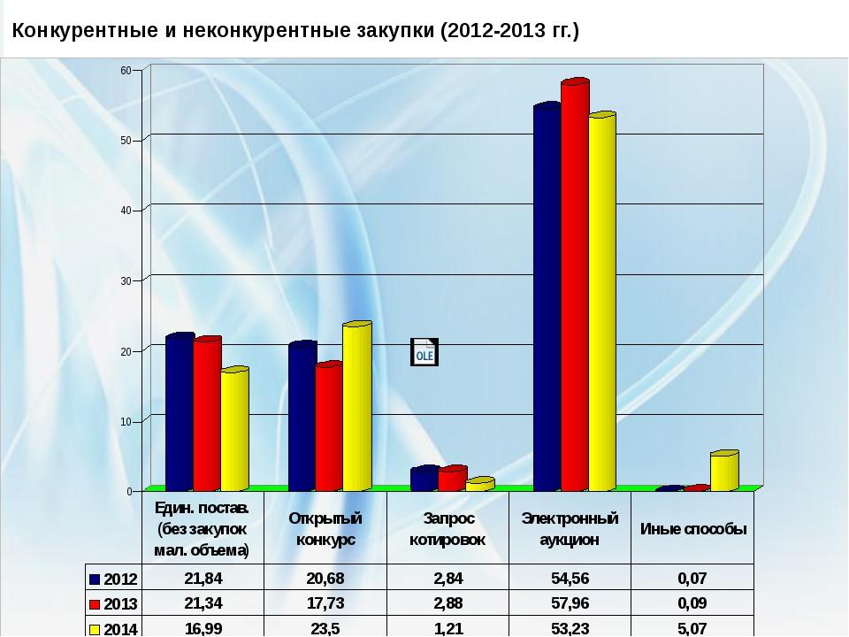 Конкурентные и неконкурентные закупки (2012-2013 гг.) Естественные монополии...