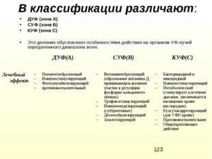 В классификации различают: ДУФ (зона А) СУФ (зона В) КУФ (зона С) Это деление