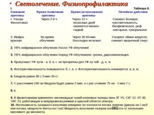 Светолечение. Физиопрофилактика I. Таблица 9. Название Время появления Время