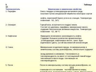 5. Таблица 12. Теплоноситель Физические и химические свойства 1. Парафин Смес