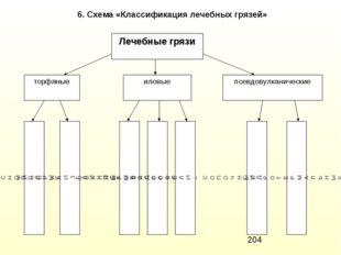 6. Схема «Классификация лечебных грязей»