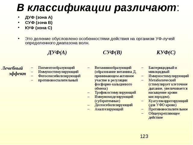 В классификации различают: ДУФ (зона А) СУФ (зона В) КУФ (зона С) Это деление...