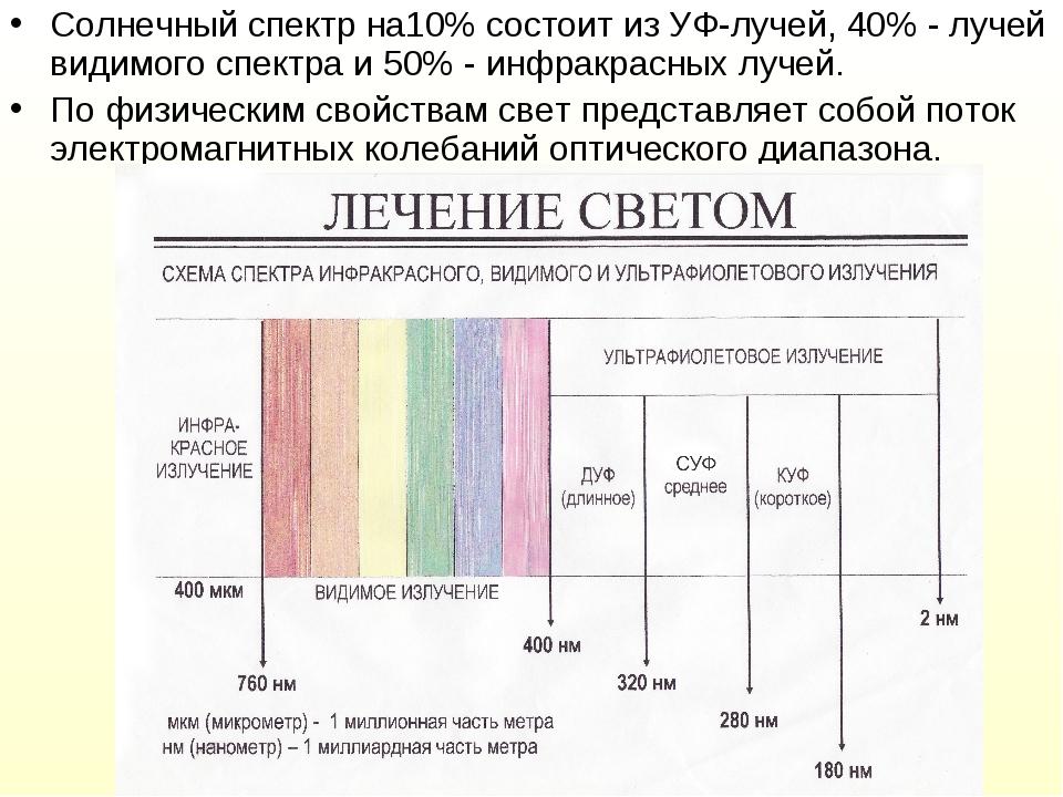 Солнечный спектр на10% состоит из УФ-лучей, 40% - лучей видимого спектра и 50...