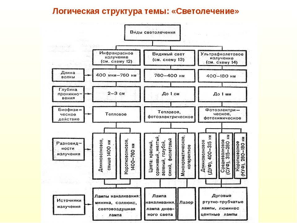 Логическая структура темы: «Светолечение»