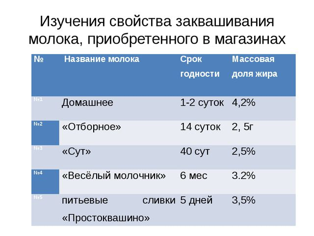 Изучения свойства заквашивания молока, приобретенного в магазинах № Название...