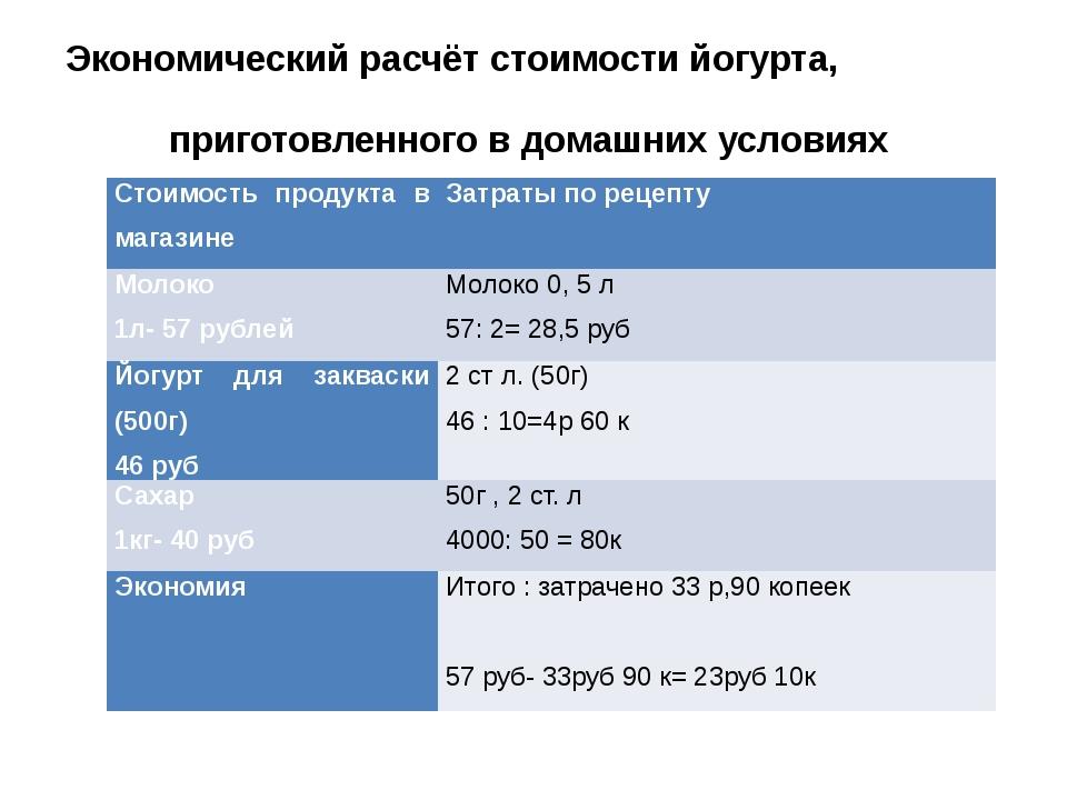 Экономический расчёт стоимости йогурта, приготовленного в домашних условиях С...