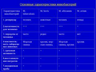Основные характеристики микобактерий