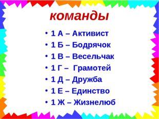 команды 1 А – Активист 1 Б – Бодрячок 1 В – Весельчак 1 Г – Грамотей 1 Д – Др