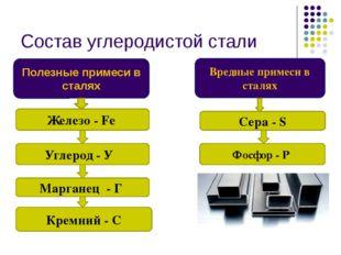 Состав углеродистой стали Полезные примеси в сталях Вредные примеси в сталях