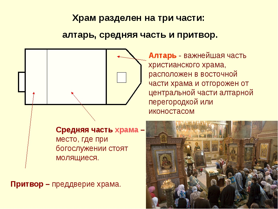 Притвор – преддверие храма. Средняя часть храма – место, где при богослужении...