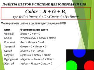ПАЛИТРА ЦВЕТОВ В СИСТЕМЕ ЦВЕТОПЕРЕДАЧИ СМУК Color = С+М+У, где 0%≤С≤100%, 0%≤