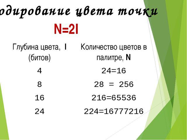 Цветовая модель RGB (0, 0, 0) (255, 255, 255) (255, 0, 0) (0, 255, 0) (255, 2...
