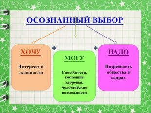 ОСОЗНАННЫЙ ВЫБОР ХОЧУ Интересы и склонности МОГУ Способности, состояние здоро